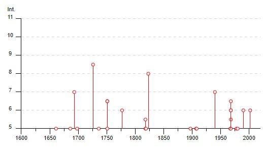 Grafico dei Terremoti a Palermo dal 1600 in poi